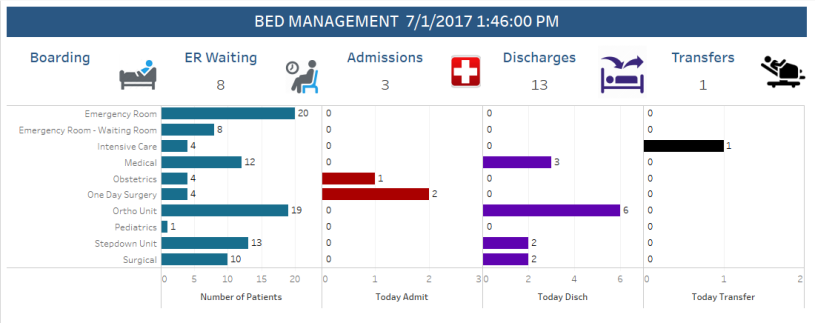 Super Nurse Bed Management Dashboard With Tableau Analytics With Download Free Architecture Designs Lectubocepmadebymaigaardcom